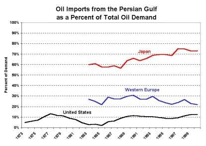 Japan, the Persian Gulf and Energy